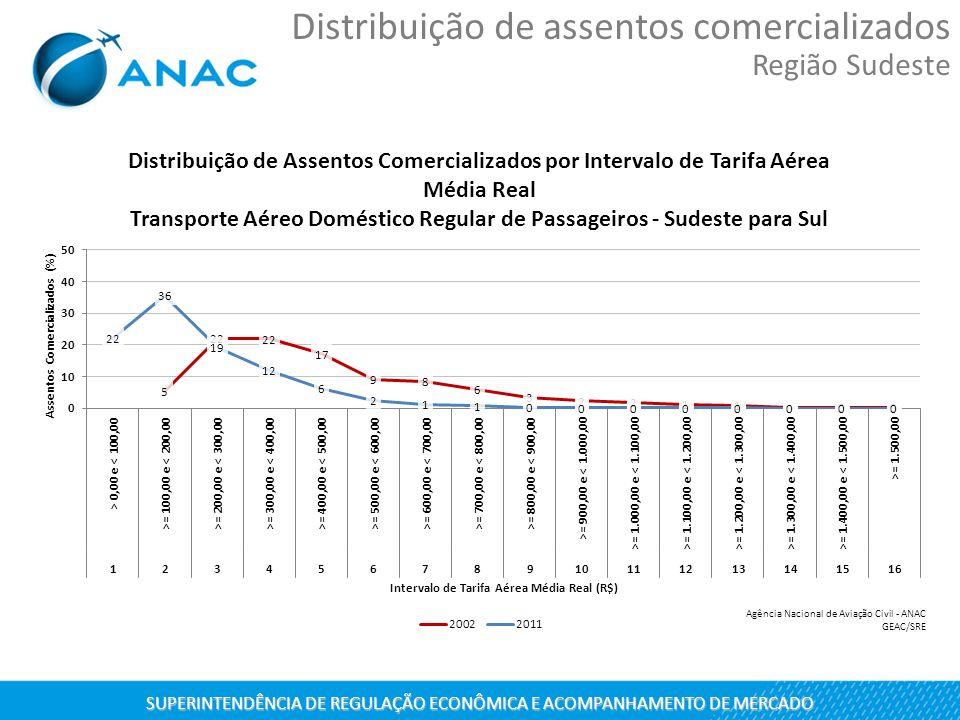 SUPERINTENDÊNCIA DE REGULAÇÃO ECONÔMICA E ACOMPANHAMENTO DE MERCADO Distribuição de assentos comercializados Região Sudeste