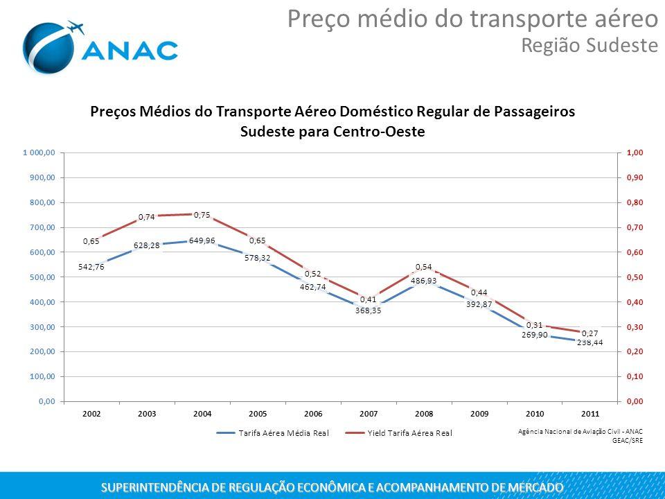SUPERINTENDÊNCIA DE REGULAÇÃO ECONÔMICA E ACOMPANHAMENTO DE MERCADO Preço médio do transporte aéreo Região Sudeste