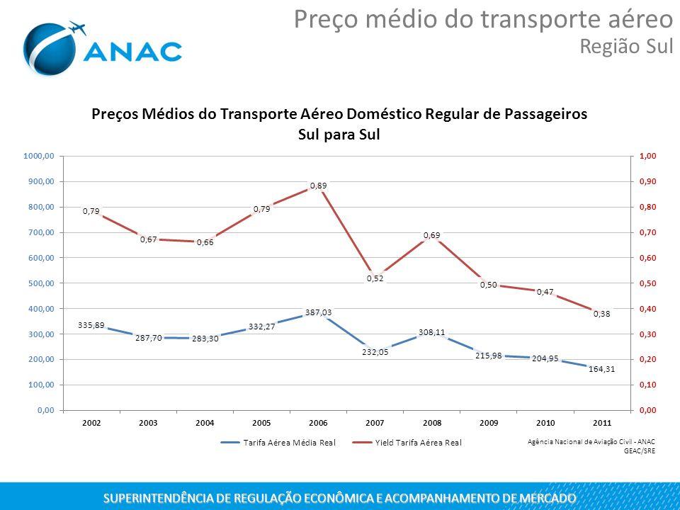 SUPERINTENDÊNCIA DE REGULAÇÃO ECONÔMICA E ACOMPANHAMENTO DE MERCADO Preço médio do transporte aéreo Região Sul