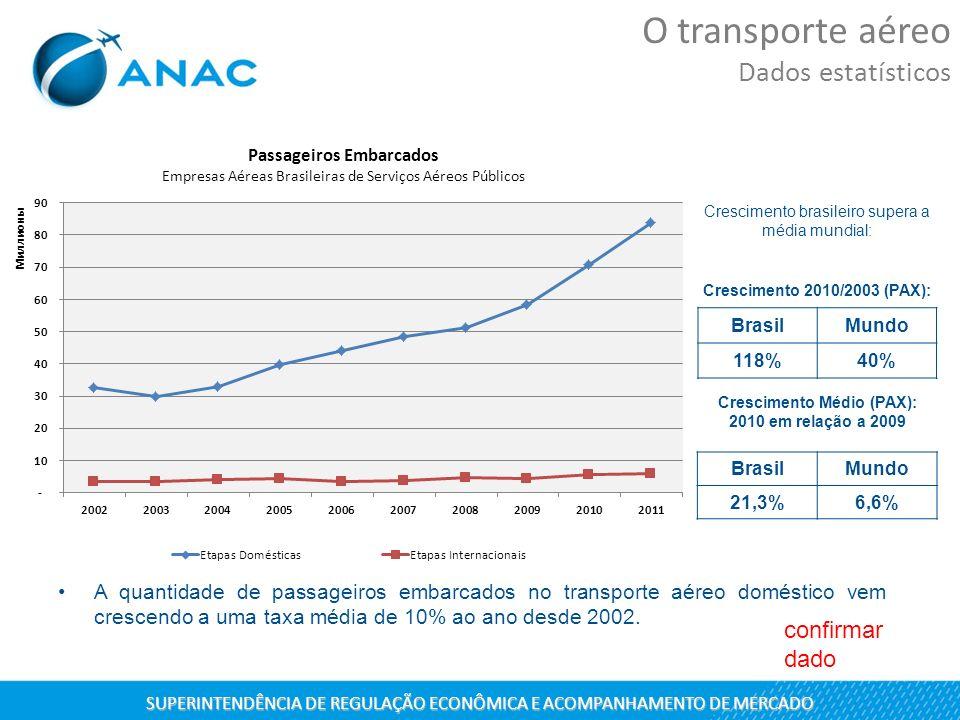 A quantidade de passageiros embarcados no transporte aéreo doméstico vem crescendo a uma taxa média de 10% ao ano desde 2002. Crescimento Médio (PAX):