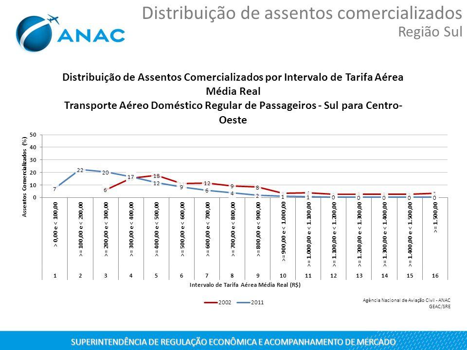 SUPERINTENDÊNCIA DE REGULAÇÃO ECONÔMICA E ACOMPANHAMENTO DE MERCADO Distribuição de assentos comercializados Região Sul