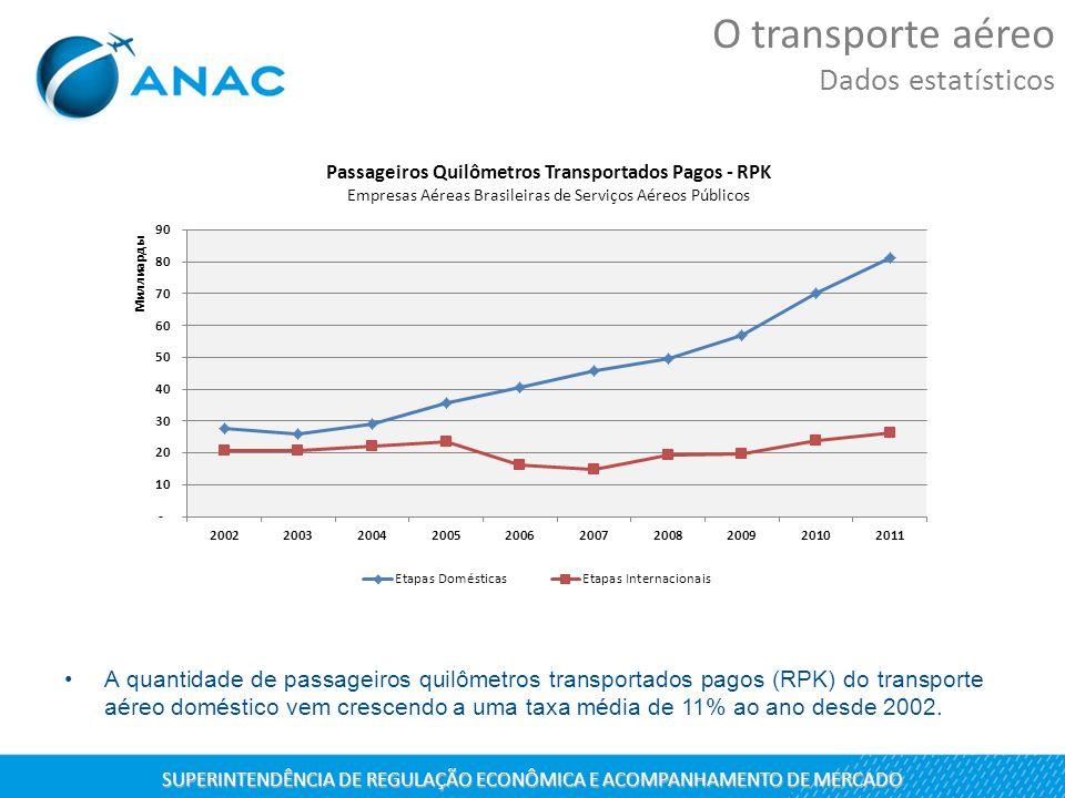 A quantidade de passageiros quilômetros transportados pagos (RPK) do transporte aéreo doméstico vem crescendo a uma taxa média de 11% ao ano desde 200