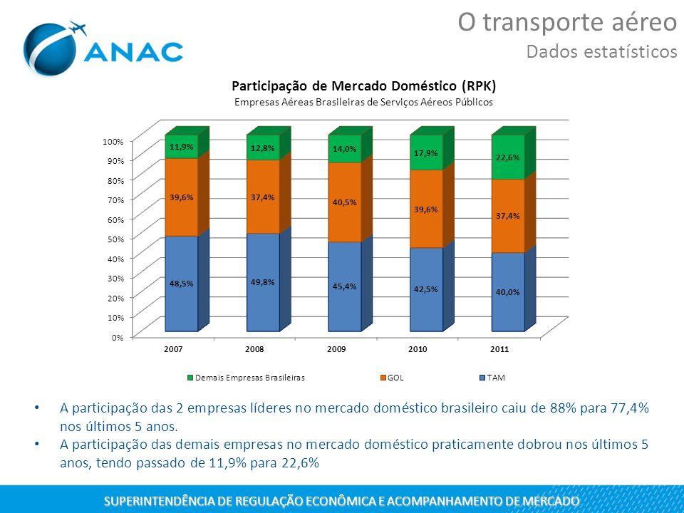 A participação das 2 empresas líderes no mercado doméstico brasileiro caiu de 88% para 77,4% nos últimos 5 anos. A participação das demais empresas no