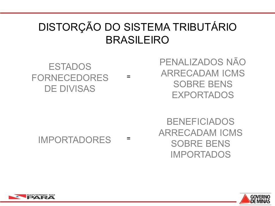 11 DISTORÇÃO DO SISTEMA TRIBUTÁRIO BRASILEIRO ESTADOS FORNECEDORES DE DIVISAS IMPORTADORES = = PENALIZADOS NÃO ARRECADAM ICMS SOBRE BENS EXPORTADOS BENEFICIADOS ARRECADAM ICMS SOBRE BENS IMPORTADOS