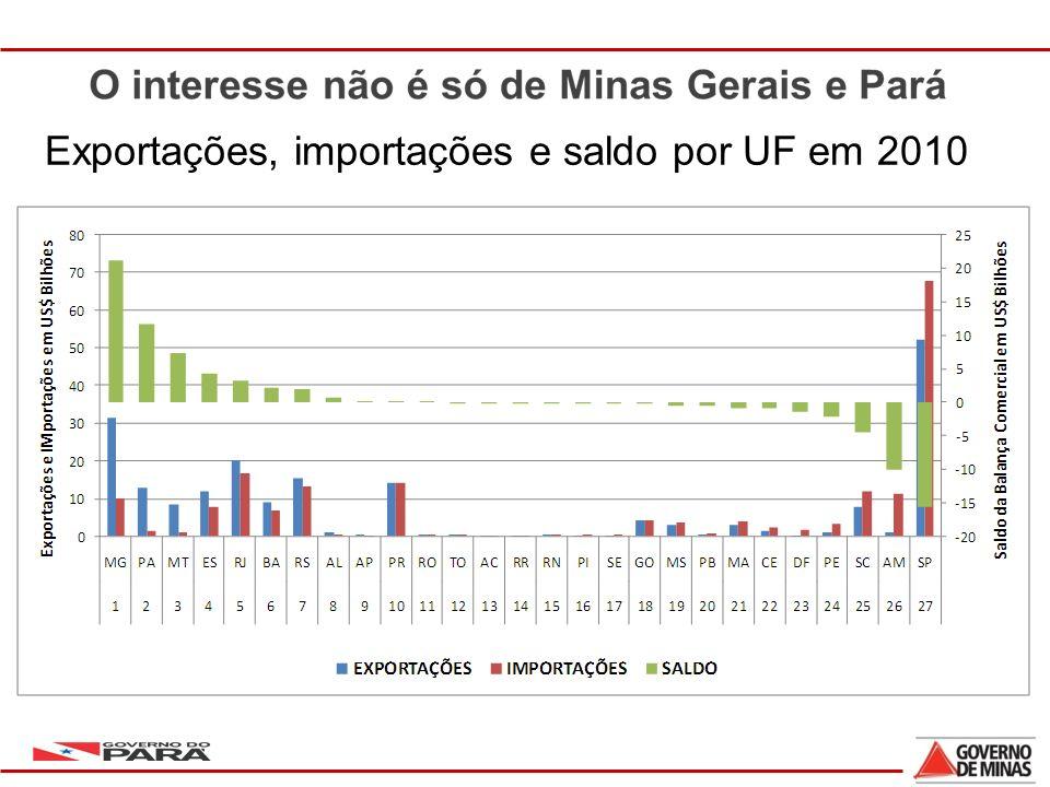 15 Exportações, importações e saldo por UF em 2010