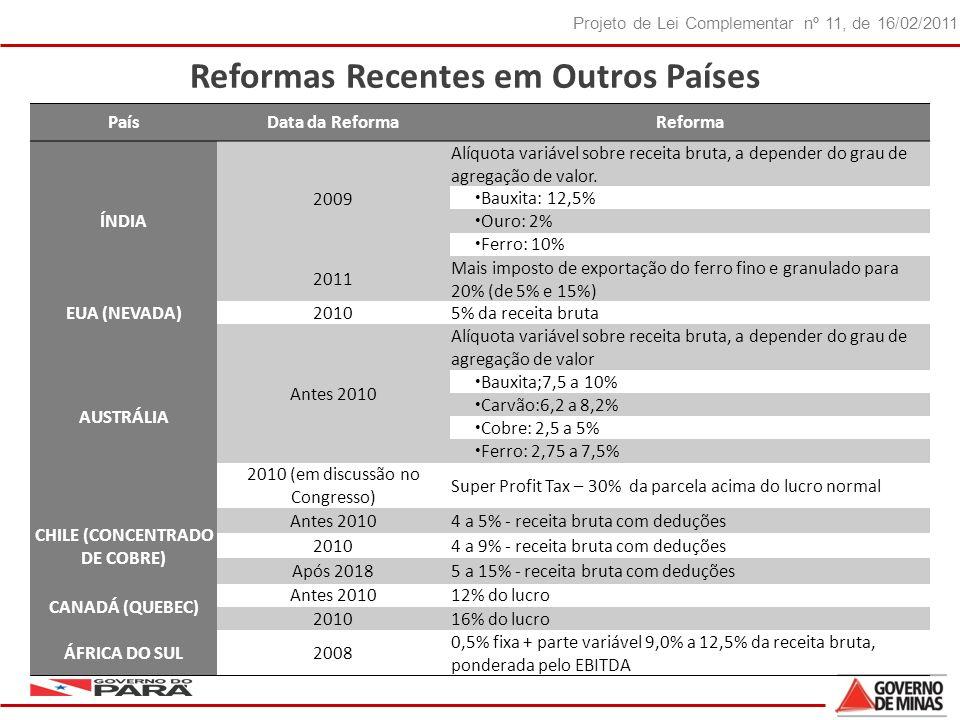 18 Projeto de Lei Complementar nº 11, de 16/02/2011 PaísData da ReformaReforma ÍNDIA 2009 Alíquota variável sobre receita bruta, a depender do grau de agregação de valor.