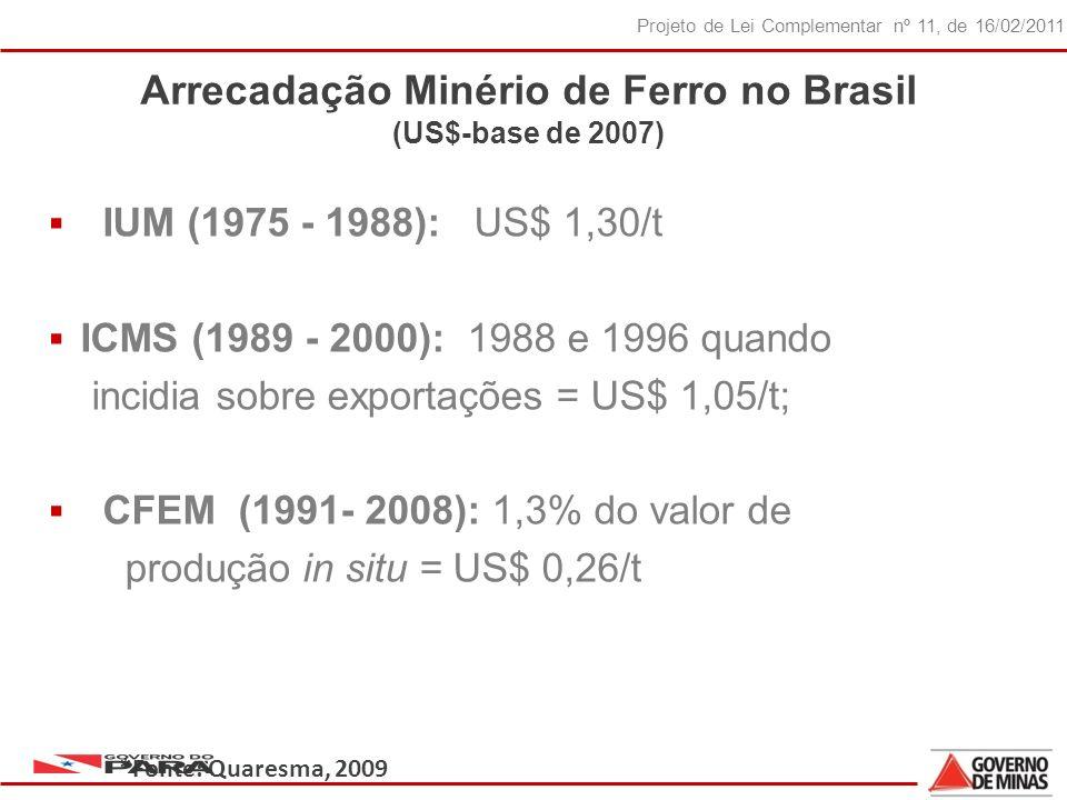 19 Projeto de Lei Complementar nº 11, de 16/02/2011 Arrecadação Minério de Ferro no Brasil (US$-base de 2007) IUM (1975 - 1988): US$ 1,30/t ICMS (1989 - 2000): 1988 e 1996 quando incidia sobre exportações = US$ 1,05/t; CFEM (1991- 2008): 1,3% do valor de produção in situ = US$ 0,26/t *Fonte: Quaresma, 2009