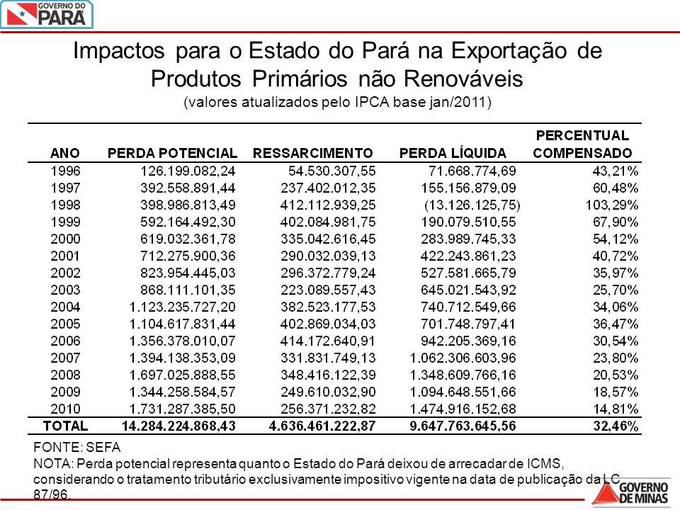 24 Impactos para o Estado do Pará na Exportação de Produtos Primários não Renováveis (valores atualizados pelo IPCA base jan/2011) FONTE: SEFA NOTA: Perda potencial representa quanto o Estado do Pará deixou de arrecadar de ICMS, considerando o tratamento tributário exclusivamente impositivo vigente na data de publicação da LC 87/96.