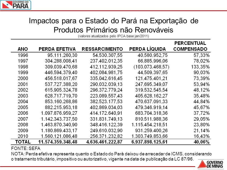 25 Impactos para o Estado do Pará na Exportação de Produtos Primários não Renováveis (valores atualizados pelo IPCA base jan/2011) FONTE: SEFA NOTA: Perda efetiva representa quanto o Estado do Pará deixou de arrecadar de ICMS, considerando o tratamento tributário, impositivo ou autorizativo, vigente na data de publicação da LC 87/96.