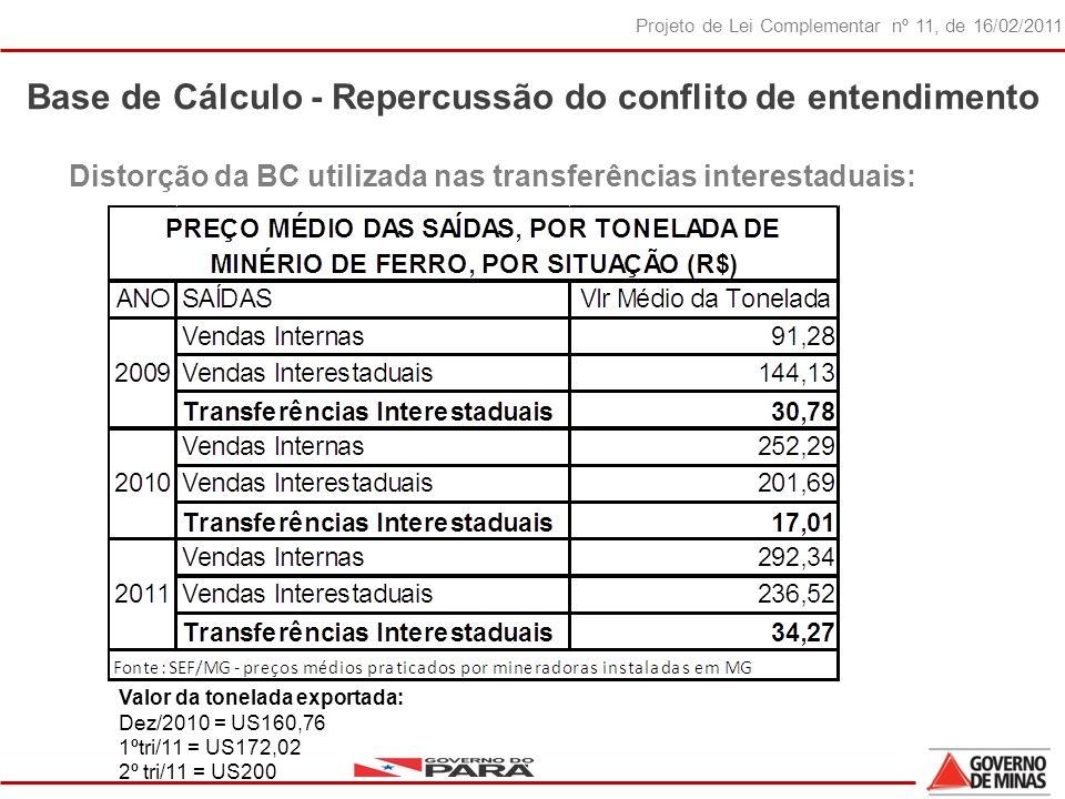31 Projeto de Lei Complementar nº 11, de 16/02/2011 Base de Cálculo - Repercussão do conflito de entendimento Distorção da BC utilizada nas transferências interestaduais: Valor da tonelada exportada: Dez/2010 = US160,76 1ºtri/11 = US172,02 2º tri/11 = US200