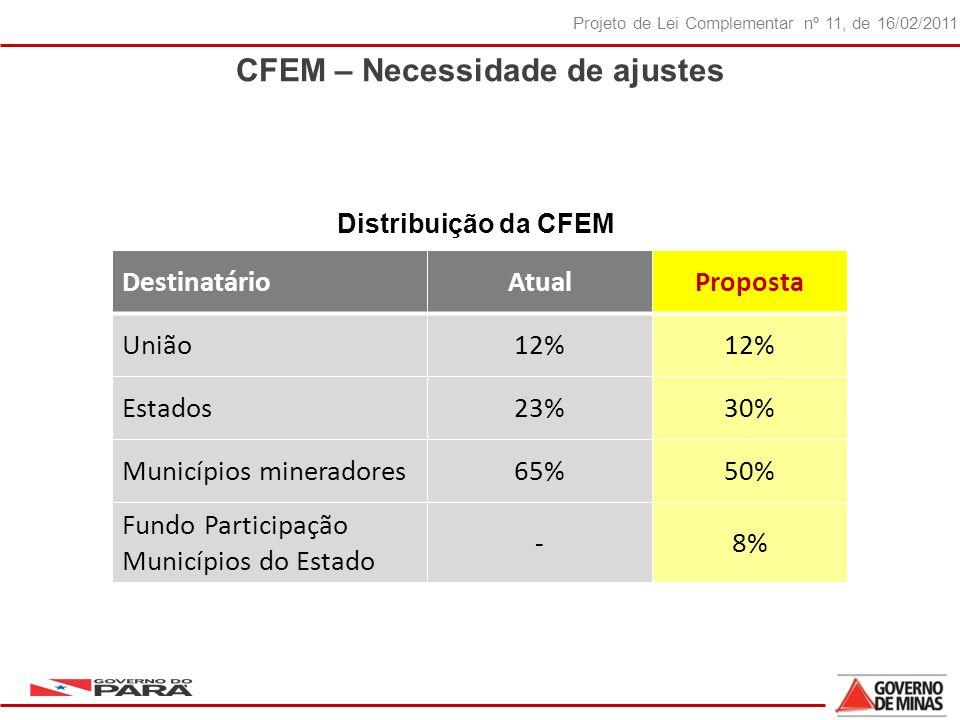 38 Projeto de Lei Complementar nº 11, de 16/02/2011 CFEM – Necessidade de ajustes DestinatárioAtualProposta União12% Estados23%30% Municípios mineradores65%50% Fundo Participação Municípios do Estado -8% Distribuição da CFEM