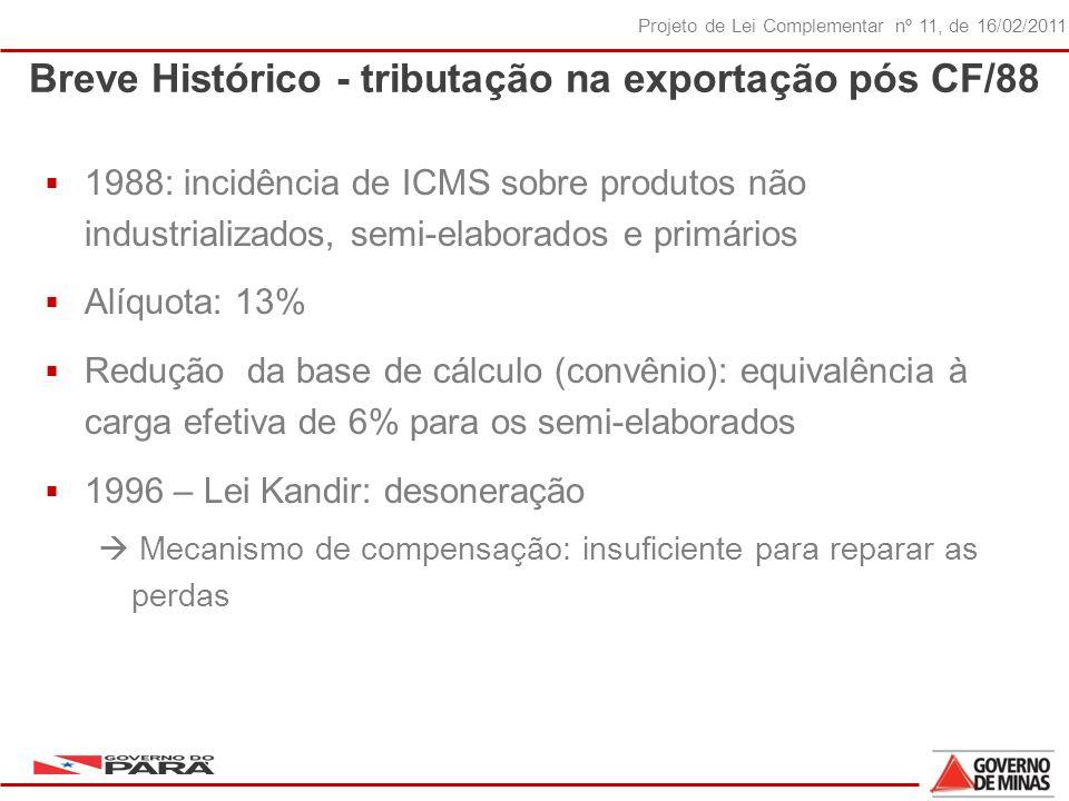 9 Projeto de Lei Complementar nº 11, de 16/02/2011 Breve Histórico - tributação na exportação pós CF/88 1988: incidência de ICMS sobre produtos não industrializados, semi-elaborados e primários Alíquota: 13% Redução da base de cálculo (convênio): equivalência à carga efetiva de 6% para os semi-elaborados 1996 – Lei Kandir: desoneração Mecanismo de compensação: insuficiente para reparar as perdas