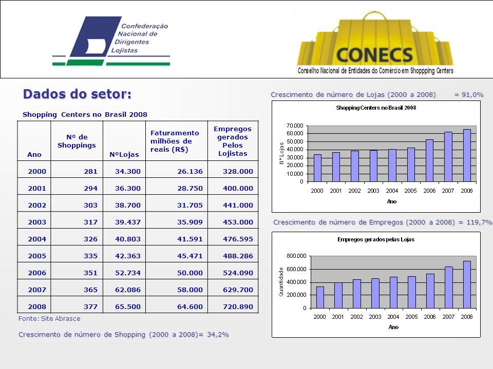 Shopping Centers no Brasil 2008 Ano Nº de Shoppings NºLojas Faturamento milhões de reais (R$) Empregos gerados Pelos Lojistas 200028134.30026.136328.000 200129436.30028.750400.000 200230338.70031.705441.000 200331739.43735.909453.000 200432640.80341.591476.595 200533542.36345.471488.286 200635152.73450.000524.090 200736562.08658.000629.700 200837765.50064.600720.890 Fonte: Site Abrasce Dados do setor: Crescimento de número de Shopping (2000 a 2008)= 34,2% Crescimento de número de Lojas (2000 a 2008) = 91,0% Crescimento de número de Empregos (2000 a 2008) = 119,7%