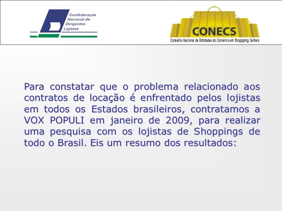 Para constatar que o problema relacionado aos contratos de locação é enfrentado pelos lojistas em todos os Estados brasileiros, contratamos a VOX POPULI em janeiro de 2009, para realizar uma pesquisa com os lojistas de Shoppings de todo o Brasil.
