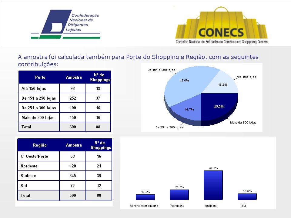 A amostra foi calculada também para Porte do Shopping e Região, com as seguintes contribuições: