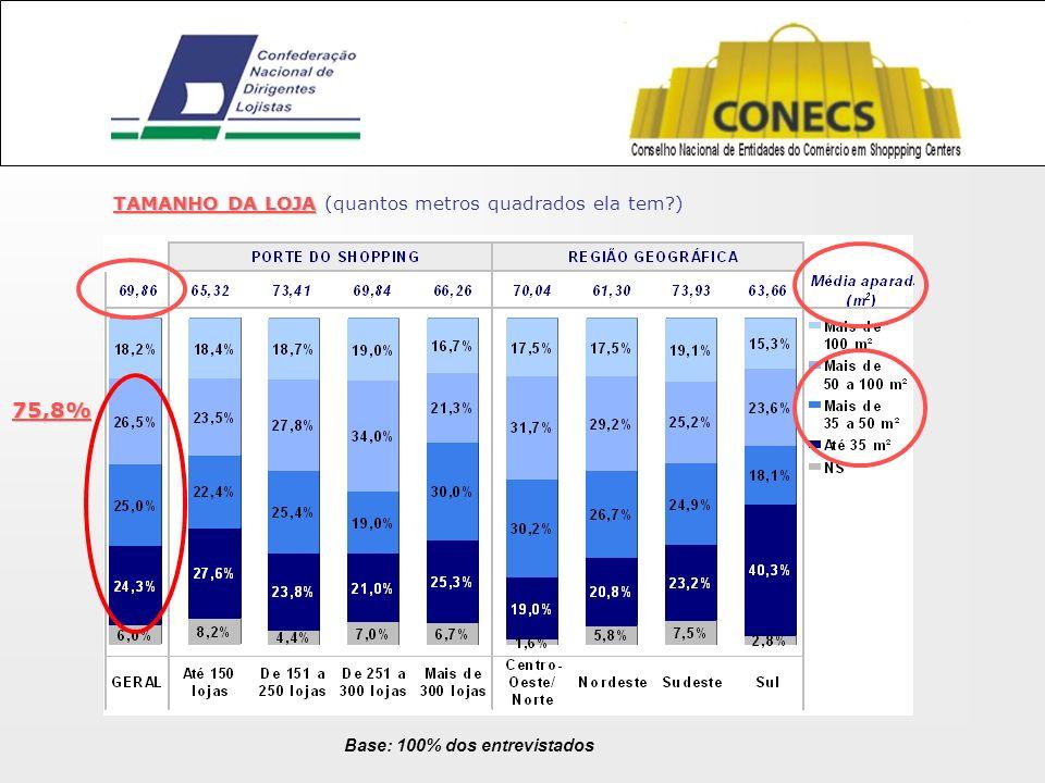 Base: 100% dos entrevistados TAMANHO DA LOJA TAMANHO DA LOJA (quantos metros quadrados ela tem?) 75,8%