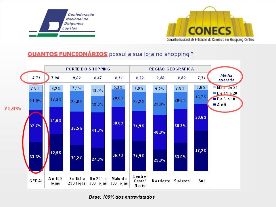 QUANTOS FUNCIONÁRIOS QUANTOS FUNCIONÁRIOS possui a sua loja no shopping ? 71,0%