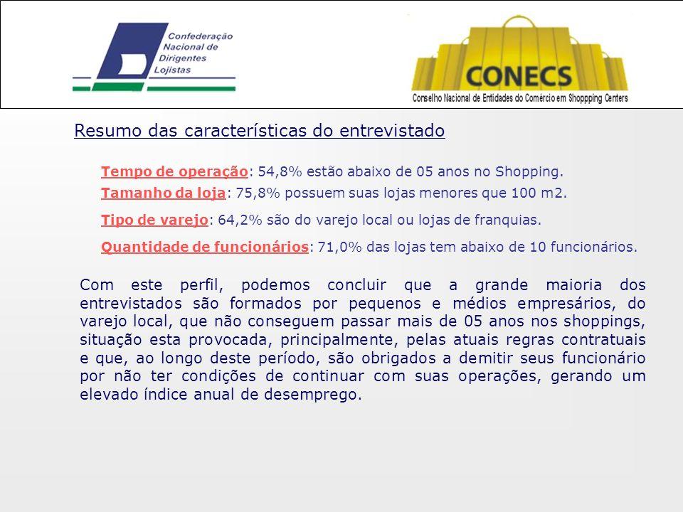 Resumo das características do entrevistado Tempo de operação: 54,8% estão abaixo de 05 anos no Shopping.