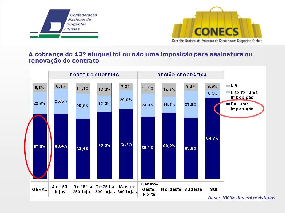 A cobrança do 13º aluguel foi ou não uma imposição para assinatura ou renovação do contrato Base: 100% dos entrevistados