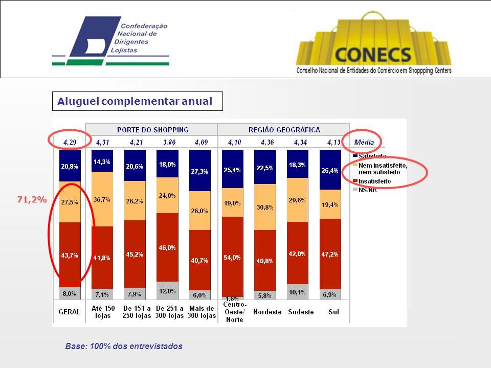 Aluguel complementar anual Base: 100% dos entrevistados 71,2%