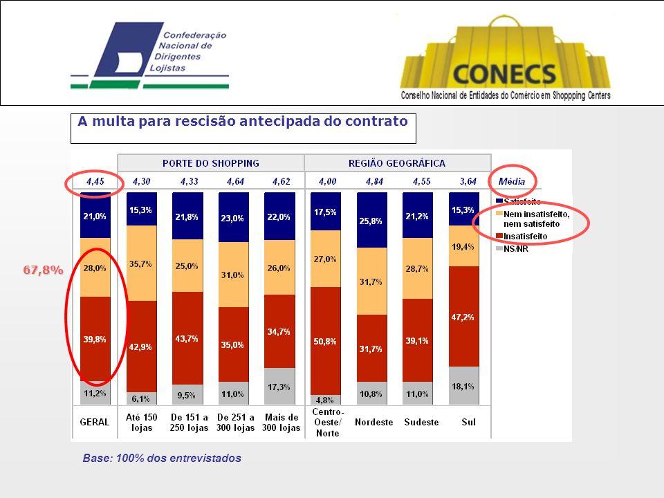 A multa para rescisão antecipada do contrato Base: 100% dos entrevistados 67,8%