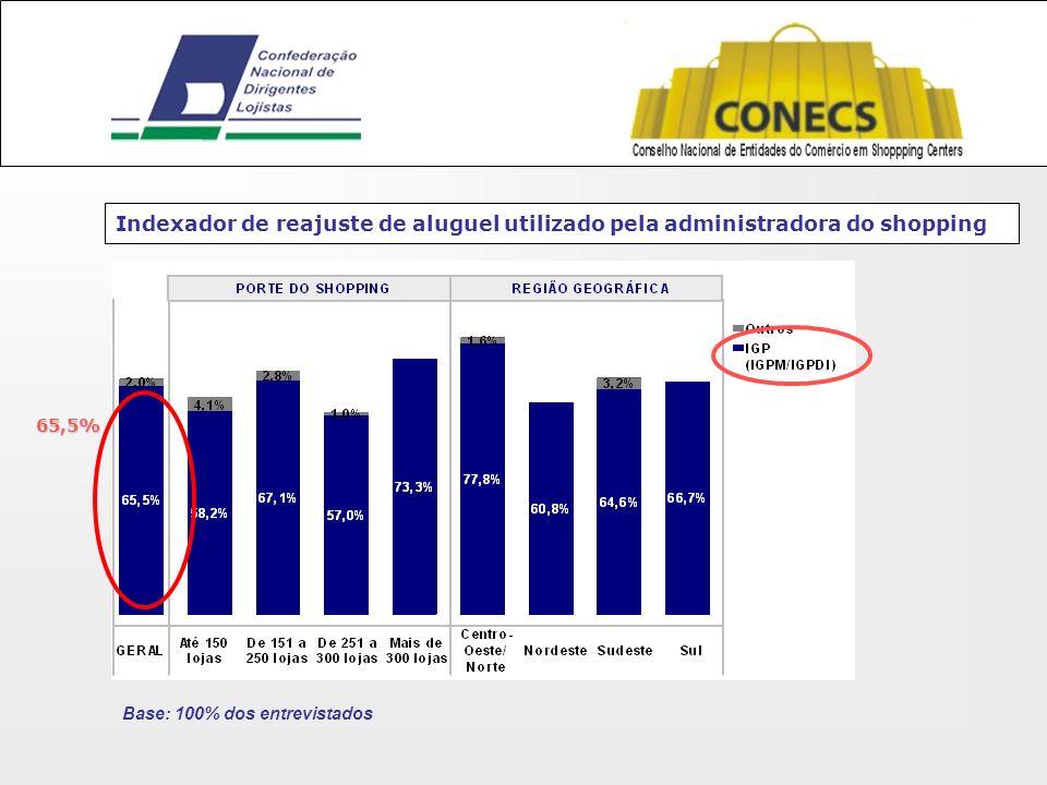 Indexador de reajuste de aluguel utilizado pela administradora do shopping Base: 100% dos entrevistados 65,5%