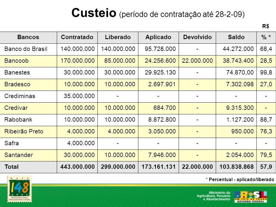Custeio (período de contratação até 28-2-09) BancosContratadoLiberadoAplicadoDevolvidoSaldo% * Banco do Brasil140.000.000 95.728.000-44.272.00068,4 Ba