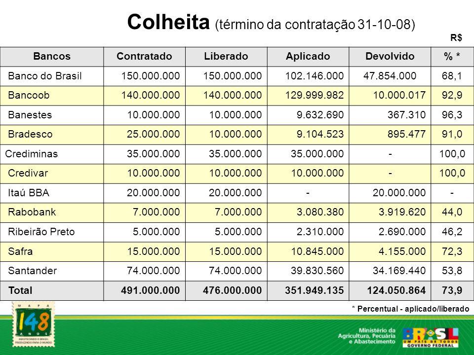 Colheita (término da contratação 31-10-08) R$ BancosContratadoLiberadoAplicadoDevolvido% * Banco do Brasil150.000.000 102.146.00047.854.00068,1 Bancoo