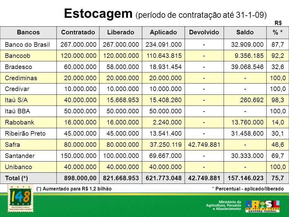 Estocagem (período de contratação até 31-1-09) (*) Aumentado para R$ 1,2 bilhão BancosContratadoLiberadoAplicadoDevolvidoSaldo% * Banco do Brasil267.0