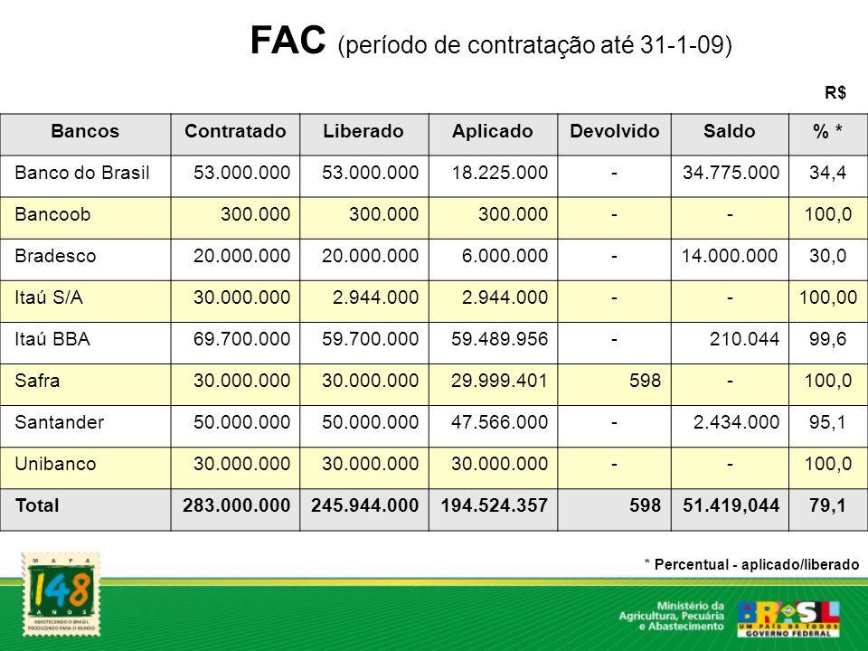 FAC (período de contratação até 31-1-09) R$ BancosContratadoLiberadoAplicadoDevolvidoSaldo% * Banco do Brasil53.000.000 18.225.000-34.775.00034,4 Banc
