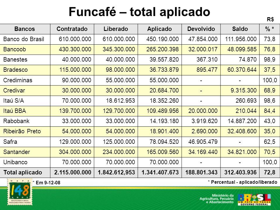 Funcafé – total aplicado R$ BancosContratadoLiberadoAplicadoDevolvidoSaldo% * Banco do Brasil610.000.000 450.190.00047.854.000111.956.00073,8 Bancoob4