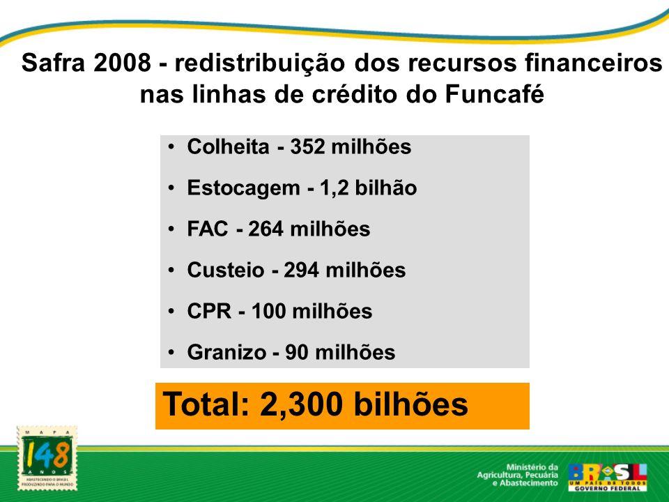 Safra 2008 - redistribuição dos recursos financeiros nas linhas de crédito do Funcafé Colheita - 352 milhões Estocagem - 1,2 bilhão FAC - 264 milhões