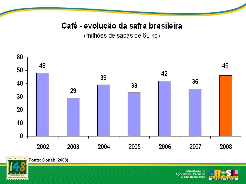Fonte: Conab (2008)