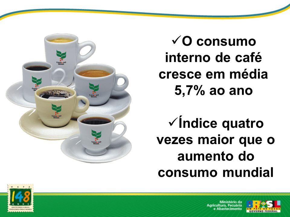 O consumo interno de café cresce em média 5,7% ao ano Índice quatro vezes maior que o aumento do consumo mundial