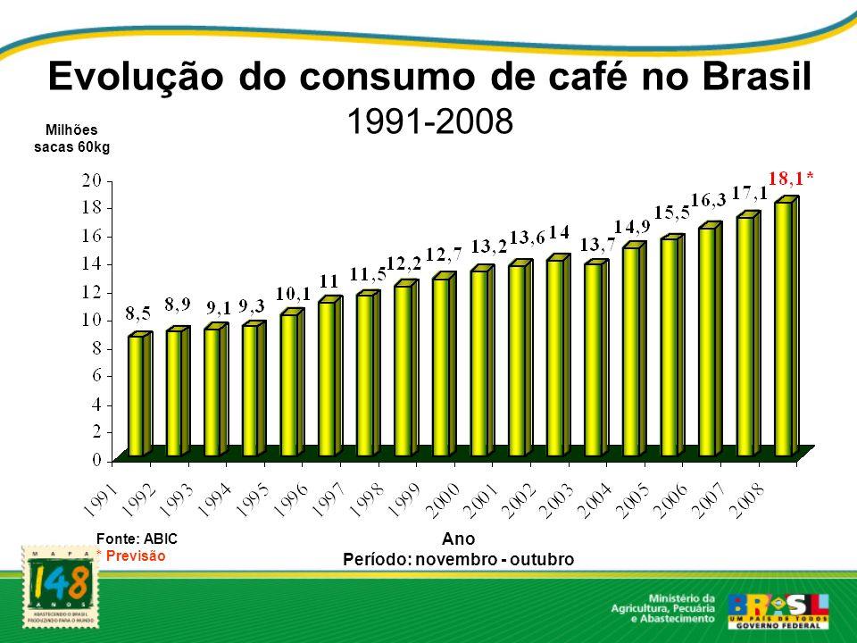 Evolução do consumo de café no Brasil 1991-2008 Milhões sacas 60kg Ano Período: novembro - outubro Fonte: ABIC * Previsão
