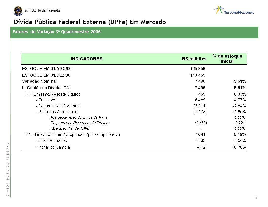 Ministério da Fazenda Fatores de Variação 3 o Quadrimestre 2006 Dívida Pública Mobiliária Federal Interna (DPMFi) Em Mercado 12 D Í V I D A P Ú B L I