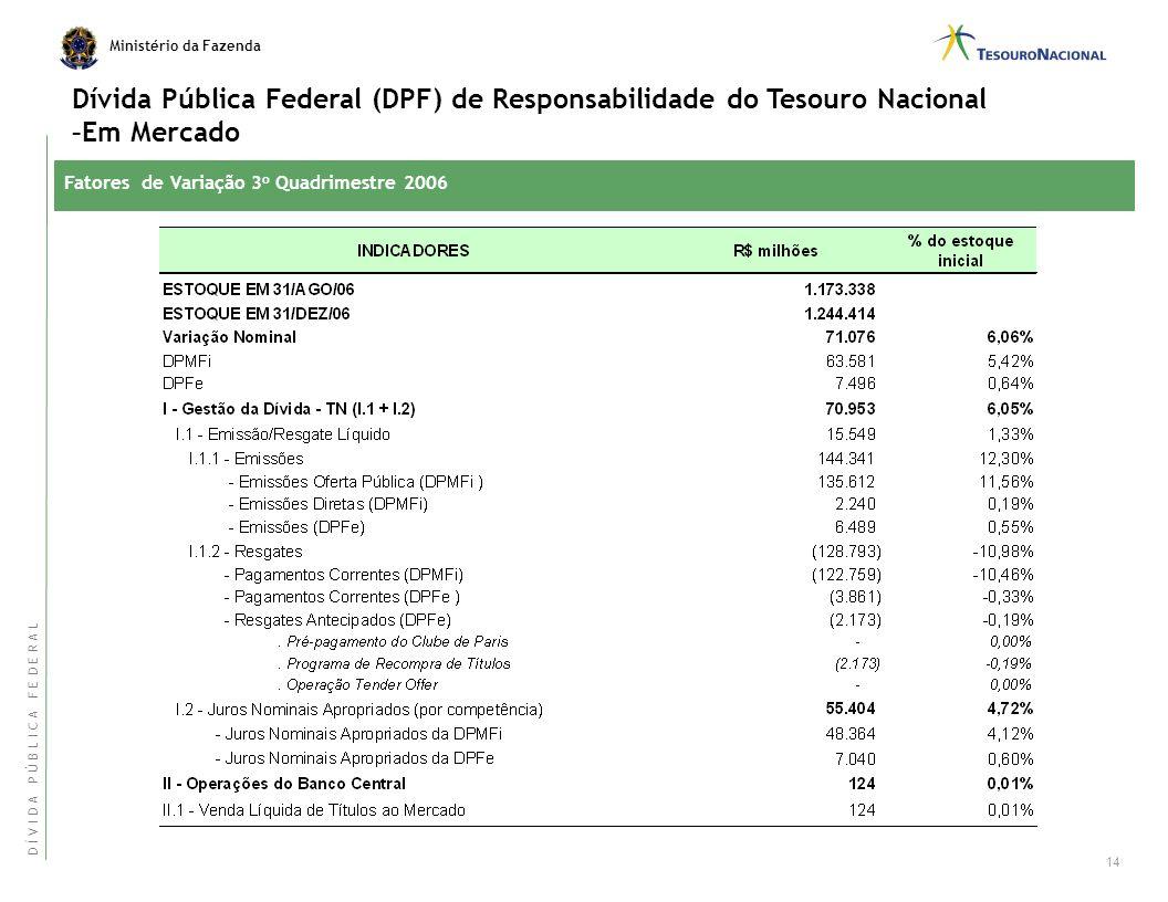 Ministério da Fazenda Fatores de Variação 3 o Quadrimestre 2006 Dívida Pública Federal Externa (DPFe) Em Mercado 13 D Í V I D A P Ú B L I C A F E D E