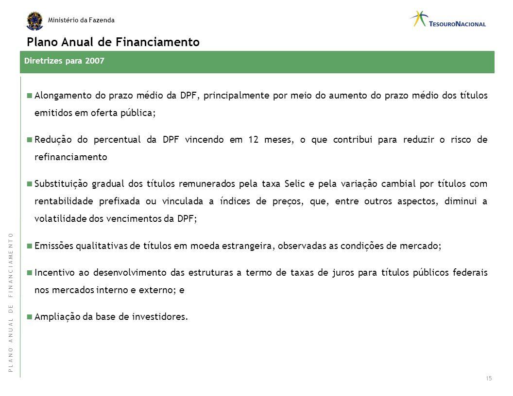 Ministério da Fazenda Fatores de Variação 3 o Quadrimestre 2006 Dívida Pública Federal (DPF) de Responsabilidade do Tesouro Nacional –Em Mercado 14 D