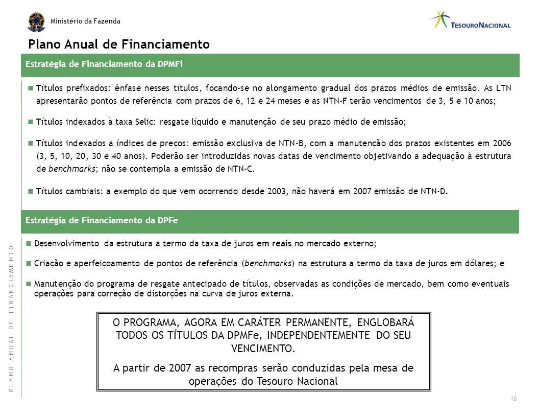 Ministério da Fazenda Alongamento do prazo médio da DPF, principalmente por meio do aumento do prazo médio dos títulos emitidos em oferta pública; Red