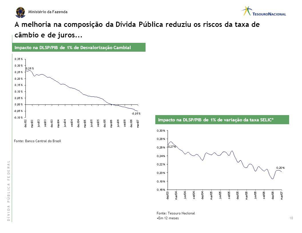 Ministério da Fazenda Dívida Pública Mobiliária Federal Interna Dívida Pública Federal* Plano Anual de Financiamento – Resultados e Projeções 17 P L A