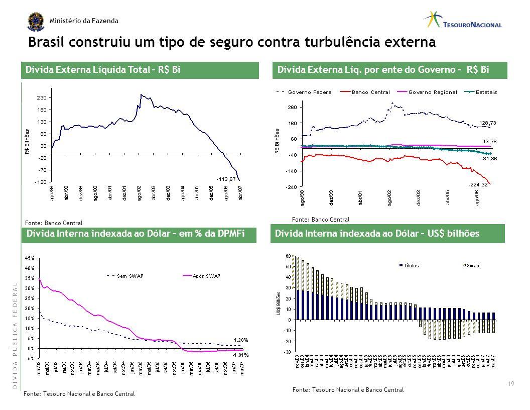 Ministério da Fazenda A melhoria na composição da Dívida Pública reduziu os riscos da taxa de câmbio e de juros... Impacto na DLSP/PIB de 1% de Desval