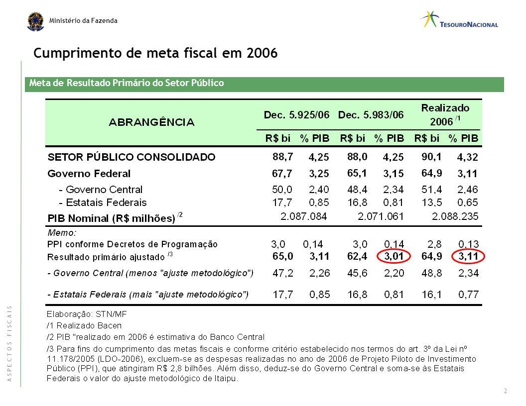 Ministério da Fazenda Administração da Dívida Pública Política Fiscal 1
