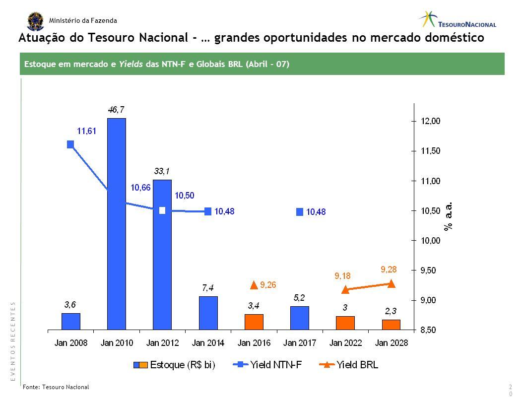 Ministério da Fazenda Brasil construiu um tipo de seguro contra turbulência externa Dívida Externa Líq. por ente do Governo – R$ Bi Dívida Externa Líq