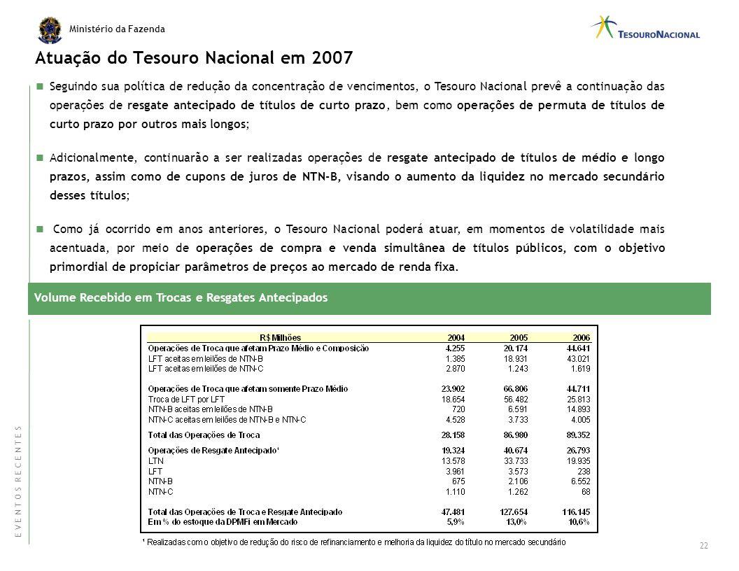 Ministério da Fazenda Atuação do Tesouro Nacional - grandes oportunidades no mercado doméstico Estoque em mercado e Yields das NTN-B (Abril - 07) Font