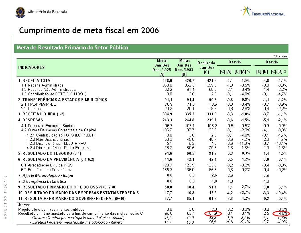 Ministério da Fazenda Meta de Resultado Primário do Setor Público 2 Cumprimento de meta fiscal em 2006 A S P E C T O S F I S C A I S
