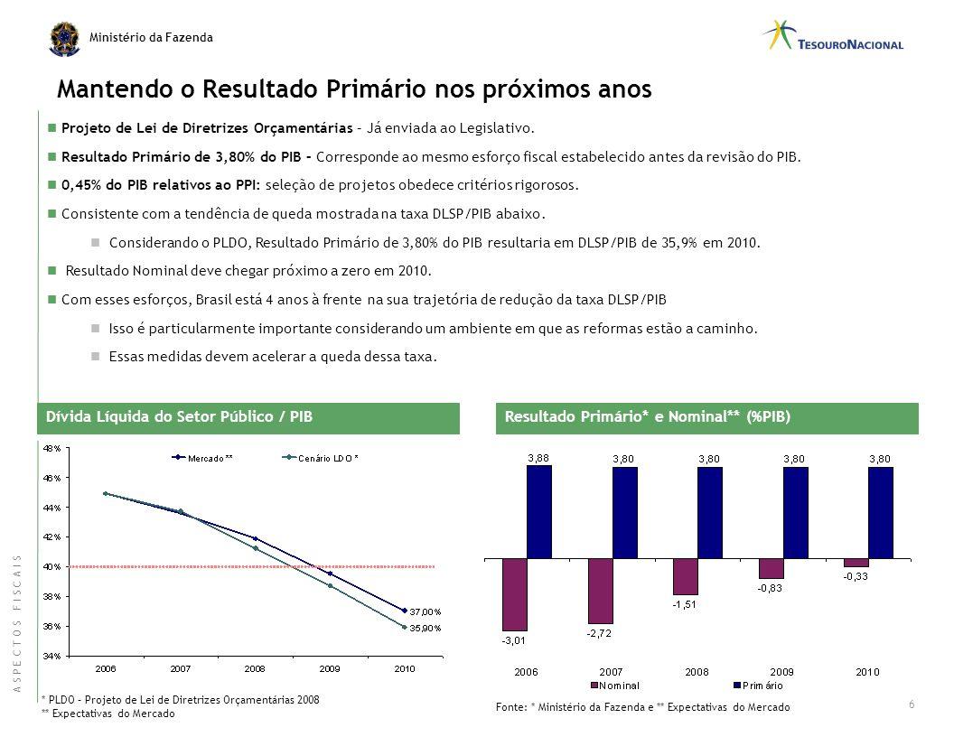 Ministério da Fazenda Resultado Primário do Setor Público (em % PIB) Resultado Primário do Setor Público (em % PIB) 5 Fonte: Banco Central do Brasil D