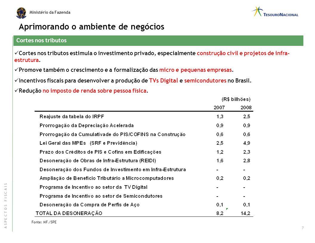 Ministério da Fazenda Mantendo o Resultado Primário nos próximos anos 6 Projeto de Lei de Diretrizes Orçamentárias – Já enviada ao Legislativo. Result