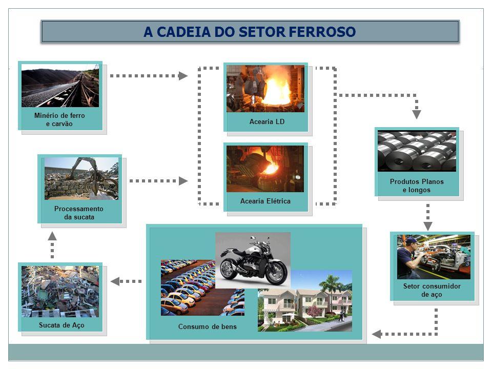 A CADEIA DO SETOR FERROSO Minério de ferro e carvão Acearia LDAcearia Elétrica Setor consumidor de aço Produtos Planos e longos Sucata de Aço Processamento da sucata Consumo de bens