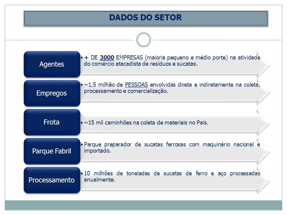 DADOS DO SETOR + DE 3000 EMPRESAS (maioria pequeno e médio porte) na atividade do comércio atacadista de resíduos e sucatas. Agentes ~1,5 milhão de PE