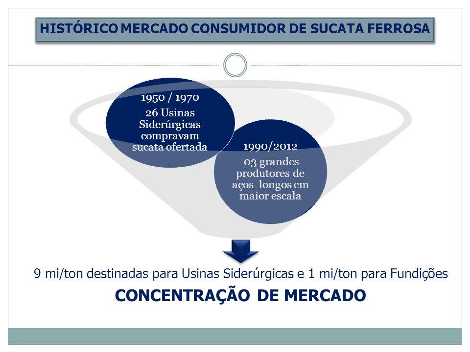 HISTÓRICO MERCADO CONSUMIDOR DE SUCATA FERROSA 9 mi/ton destinadas para Usinas Siderúrgicas e 1 mi/ton para Fundições CONCENTRAÇÃO DE MERCADO 1990/201